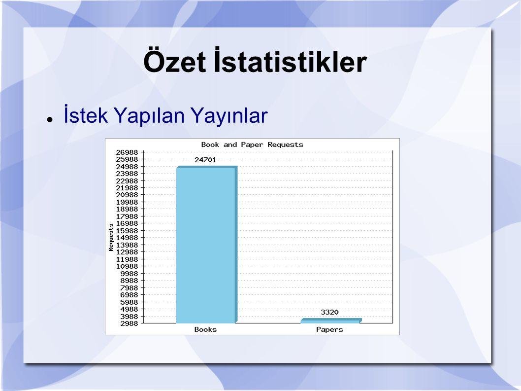 Özet İstatistikler İstek Yapılan Yayınlar