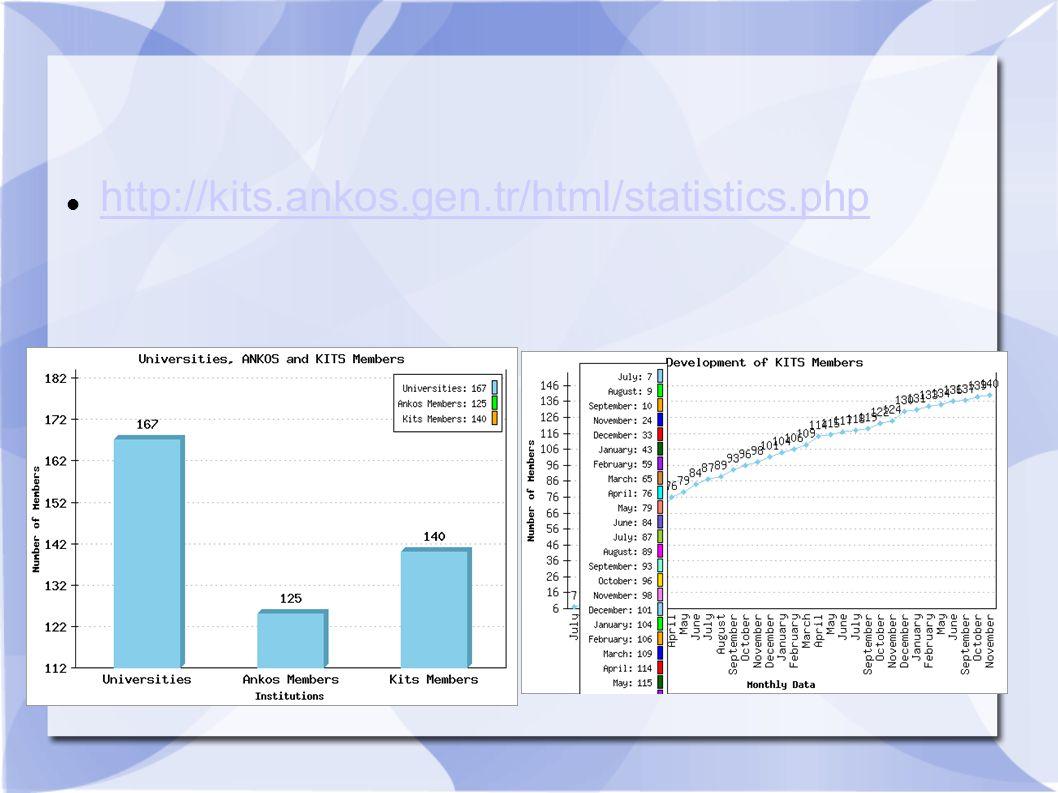 http://kits.ankos.gen.tr/html/statistics.php