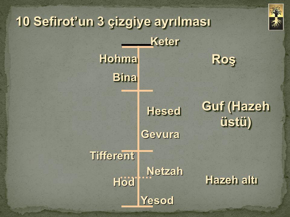 10 Sefirot'un 3 çizgiye ayrılması