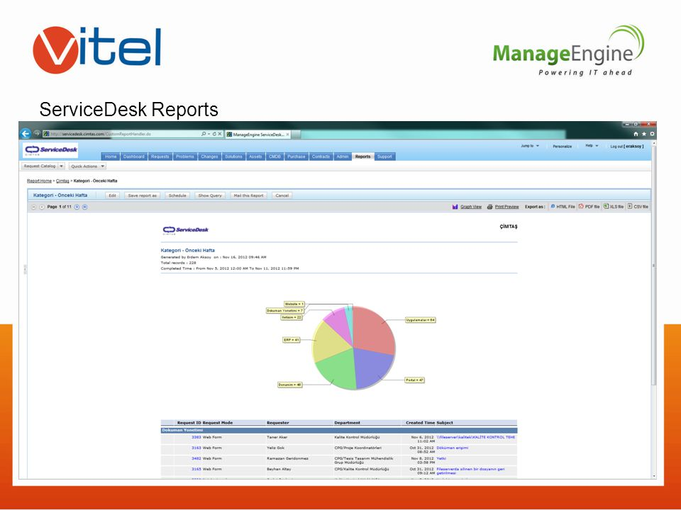 ServiceDesk Reports