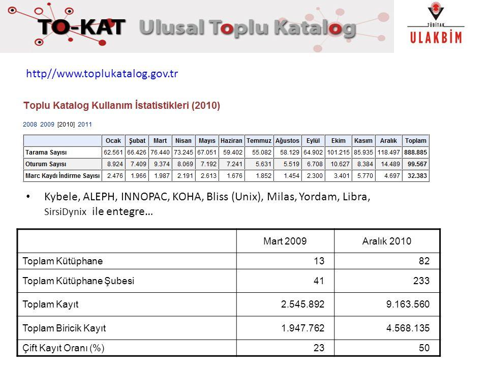 http//www.toplukatalog.gov.tr Kybele, ALEPH, INNOPAC, KOHA, Bliss (Unix), Milas, Yordam, Libra, SirsiDynix ile entegre…