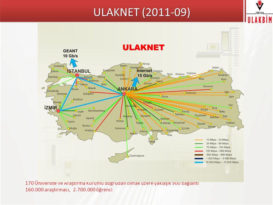 ULAKNET (2011-09) 170 Üniversite ve Araştırma Kurumu doğrudan olmak üzere yaklaşık 900 bağlantı.