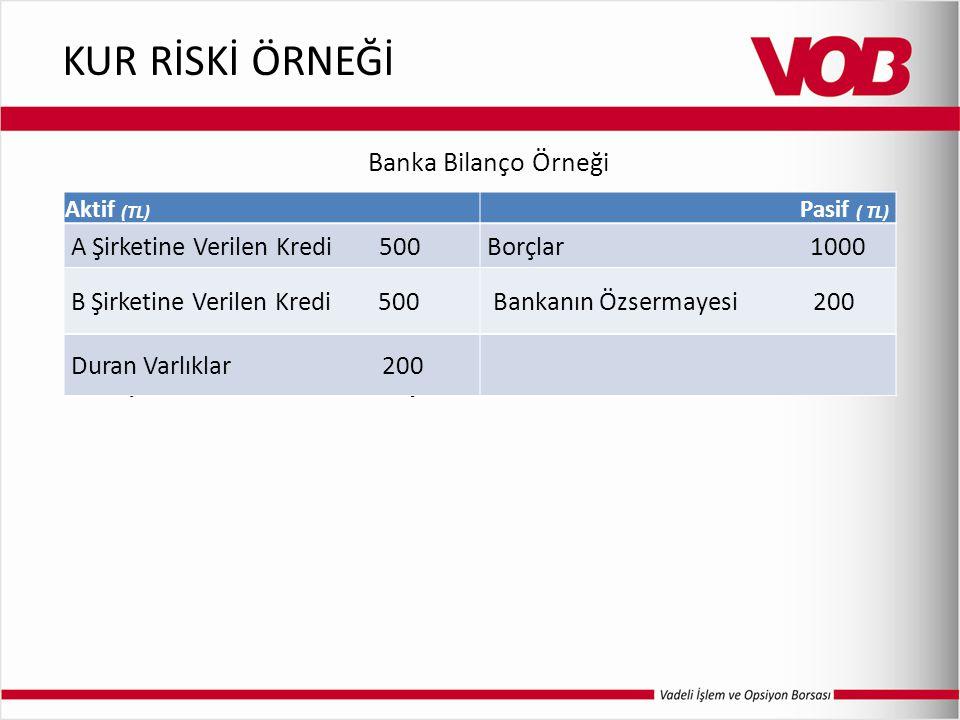 KUR RİSKİ ÖRNEĞİ Banka Bilanço Örneği A Şirketine Verilen Kredi 500