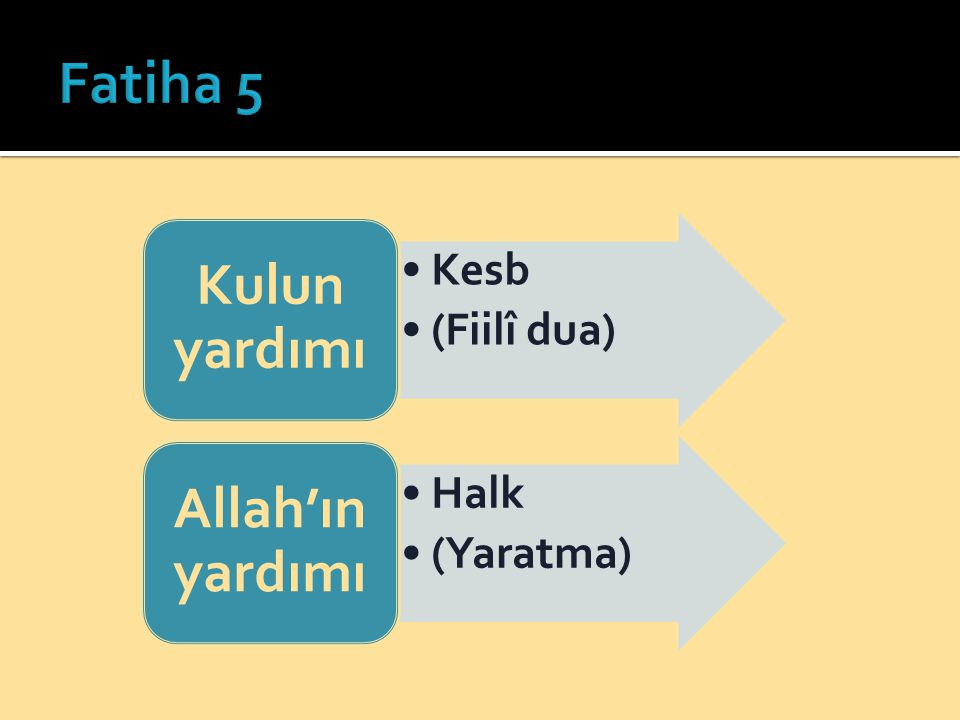 Fatiha 5 Kulun yardımı Kesb (Fiilî dua) Allah'ın yardımı Halk