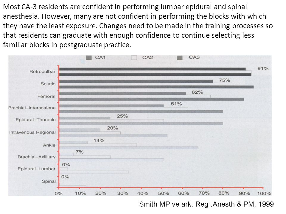 Most CA-3 residents are confident in performing lumbar epidural and spinal anesthesia. However, many are not confident in performing the blocks with which they have the least exposure. Changes need to be made in the training processes so that residents can graduate with enough confidence to continue selecting less familiar blocks in postgraduate practice.