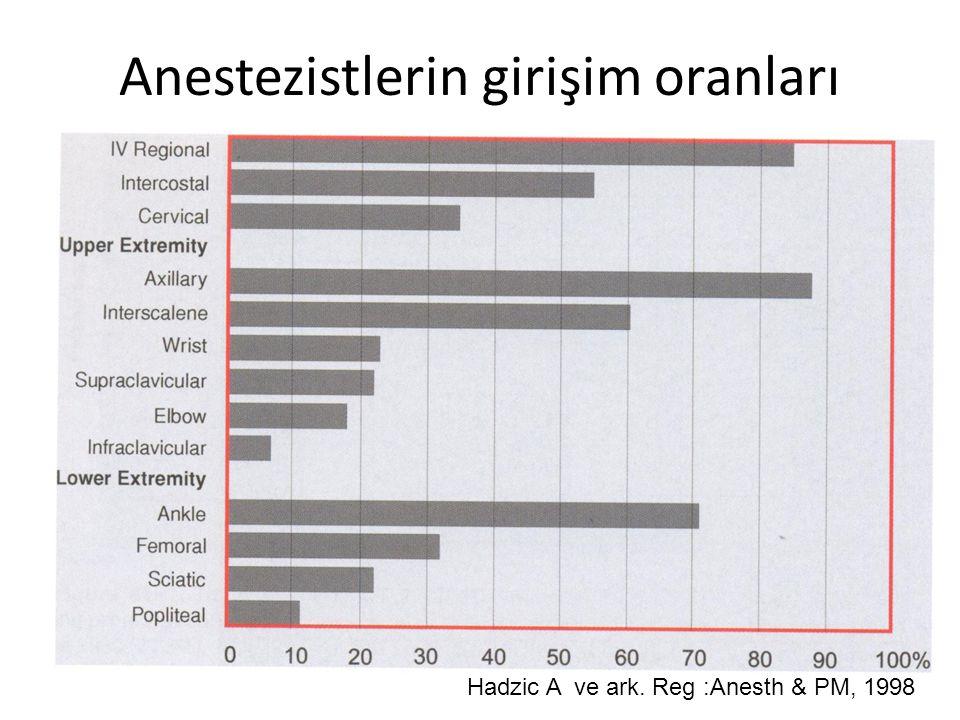 Anestezistlerin girişim oranları