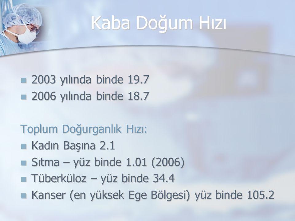 Kaba Doğum Hızı 2003 yılında binde 19.7 2006 yılında binde 18.7