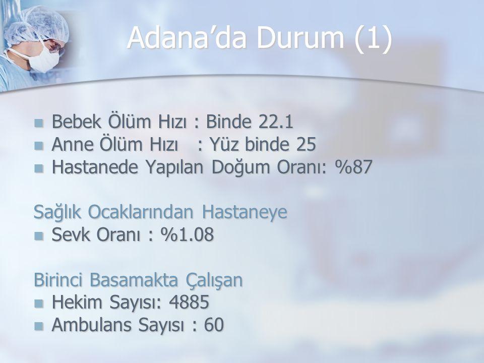 Adana'da Durum (1) Bebek Ölüm Hızı : Binde 22.1