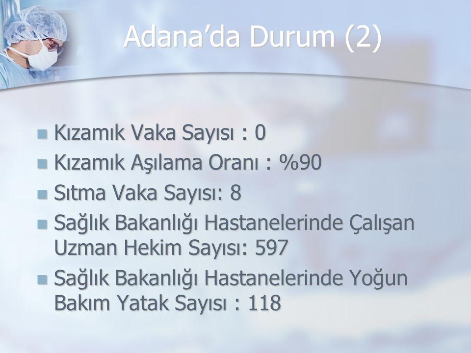 Adana'da Durum (2) Kızamık Vaka Sayısı : 0 Kızamık Aşılama Oranı : %90