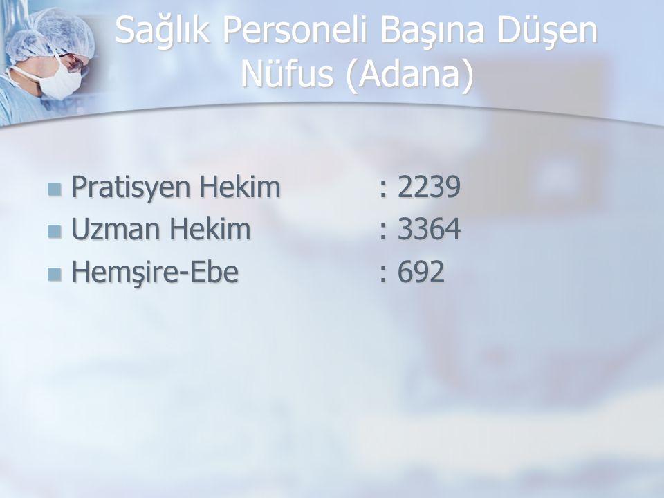 Sağlık Personeli Başına Düşen Nüfus (Adana)
