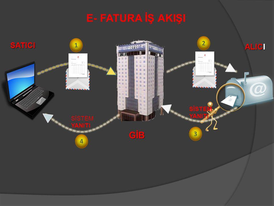 E- FATURA İŞ AKIŞI GİB SATICI ALICI 2 1 3 4 SİSTEM YANITI