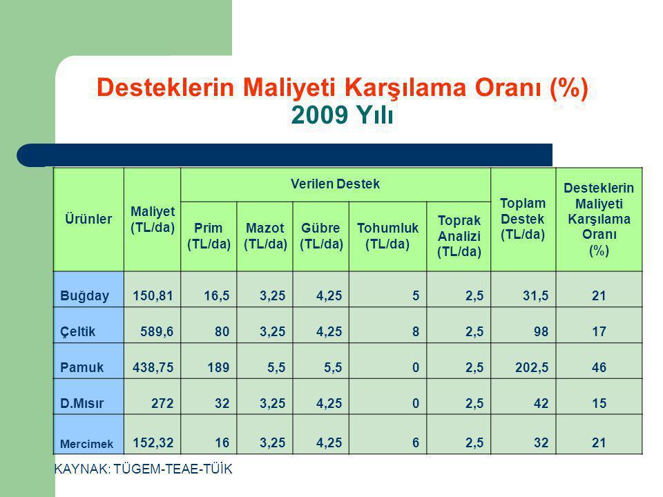 Desteklerin Maliyeti Karşılama Oranı (%) 2009 Yılı
