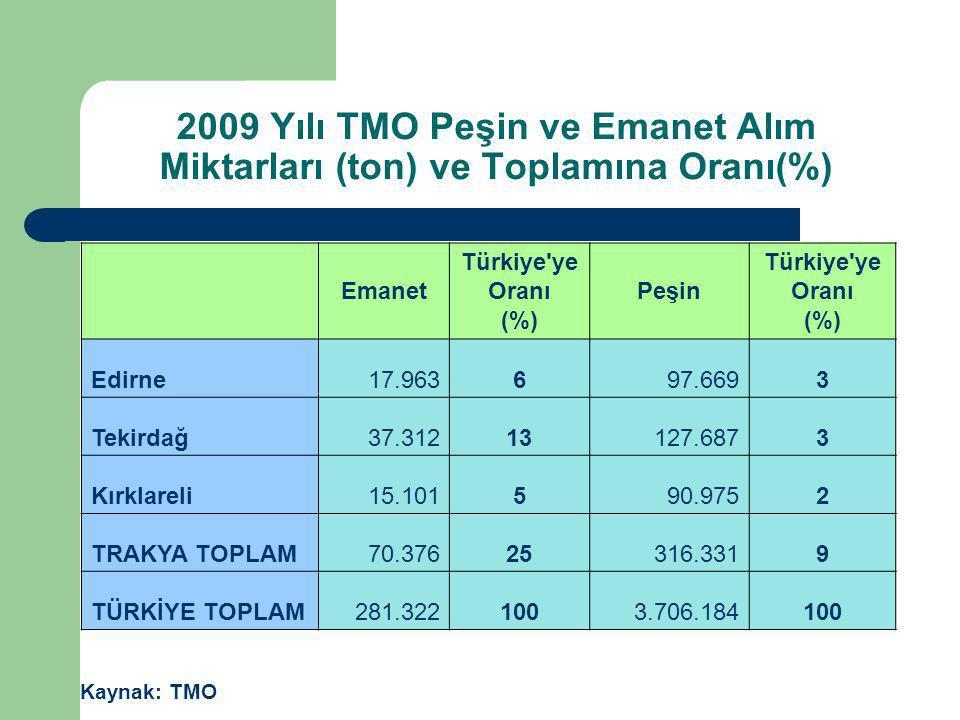 2009 Yılı TMO Peşin ve Emanet Alım Miktarları (ton) ve Toplamına Oranı(%)