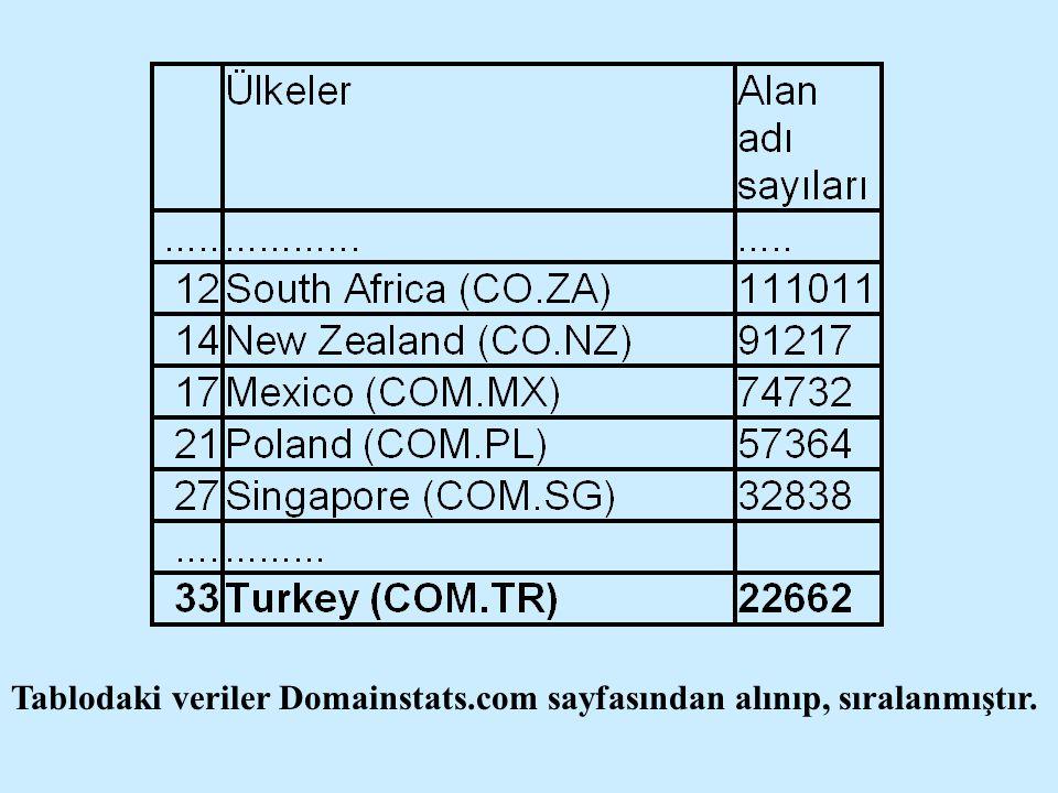 Tablodaki veriler Domainstats.com sayfasından alınıp, sıralanmıştır.