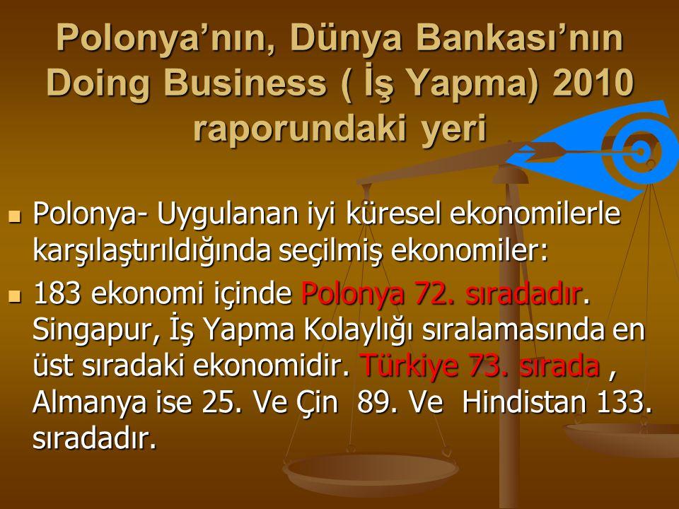 Polonya'nın, Dünya Bankası'nın Doing Business ( İş Yapma) 2010 raporundaki yeri