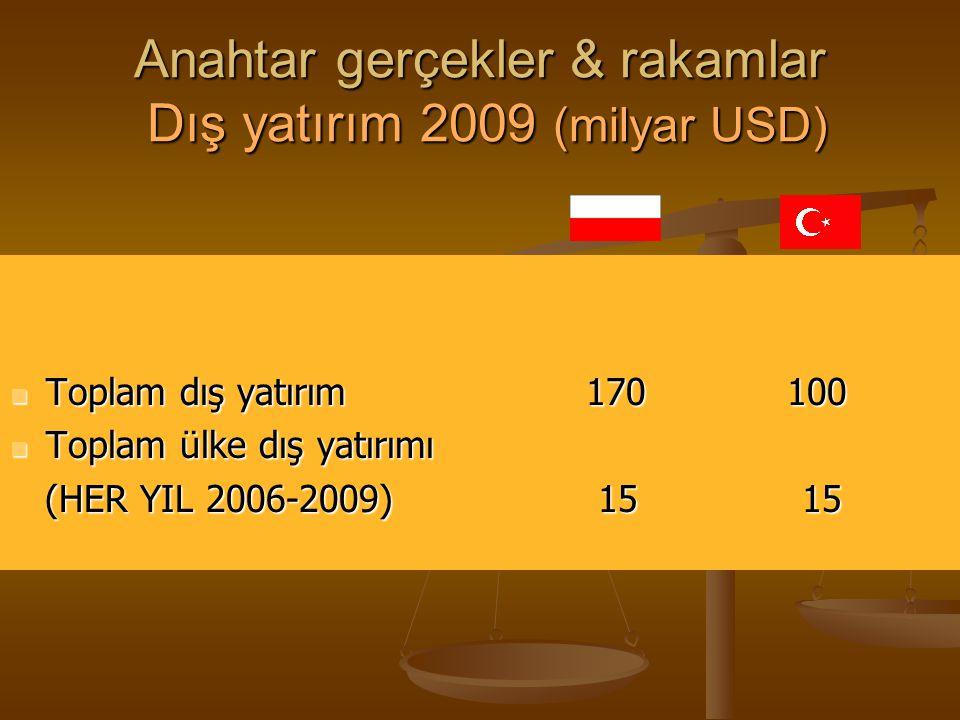 Anahtar gerçekler & rakamlar Dış yatırım 2009 (milyar USD)