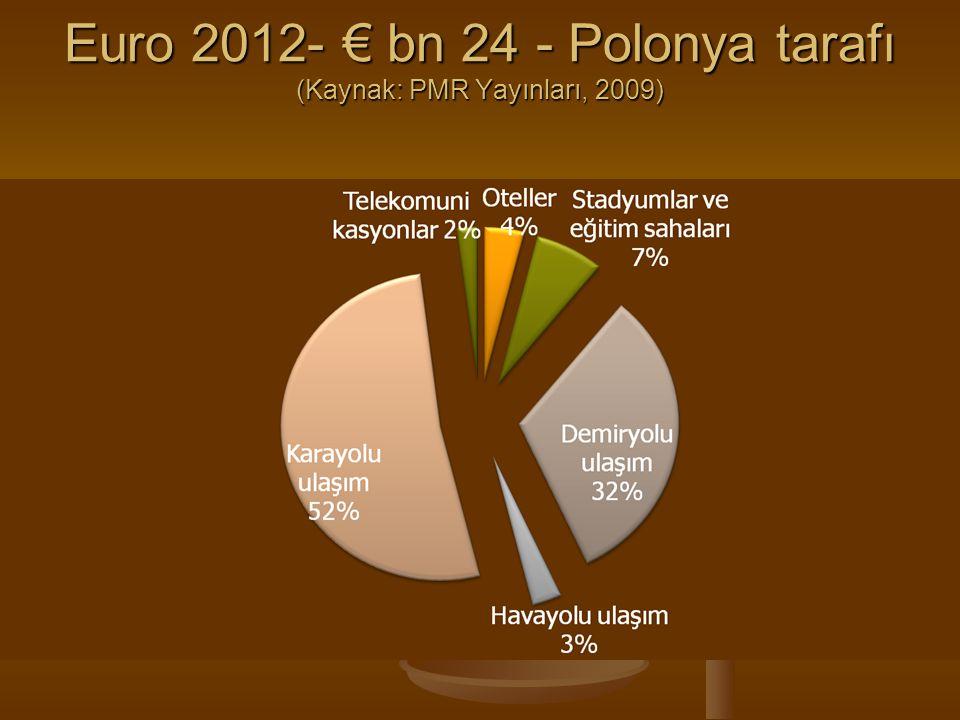 Euro 2012- € bn 24 - Polonya tarafı (Kaynak: PMR Yayınları, 2009)