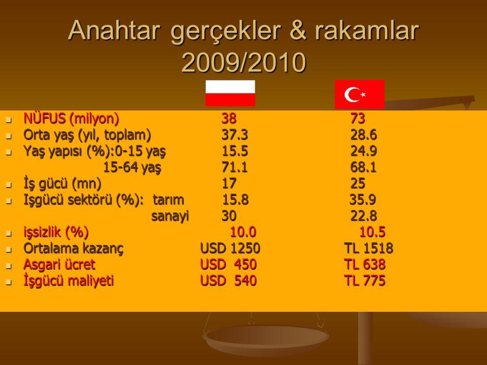 Anahtar gerçekler & rakamlar 2009/2010
