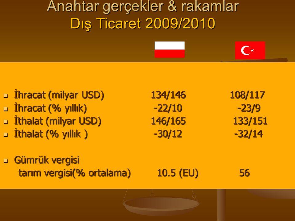 Anahtar gerçekler & rakamlar Dış Ticaret 2009/2010