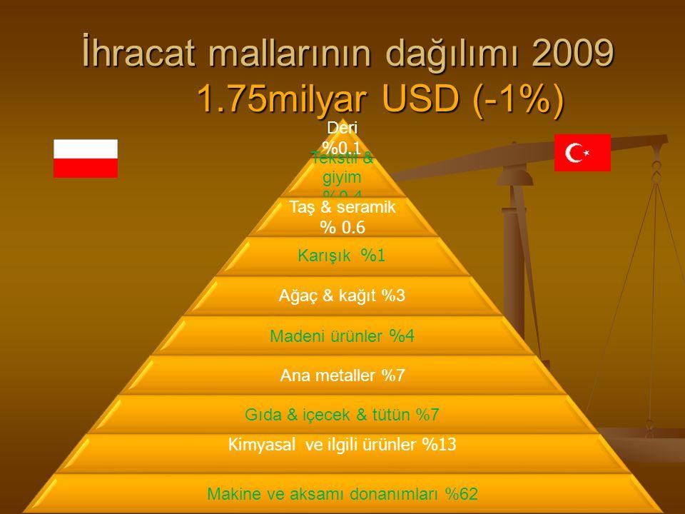 İhracat mallarının dağılımı 2009 1.75milyar USD (-1%)