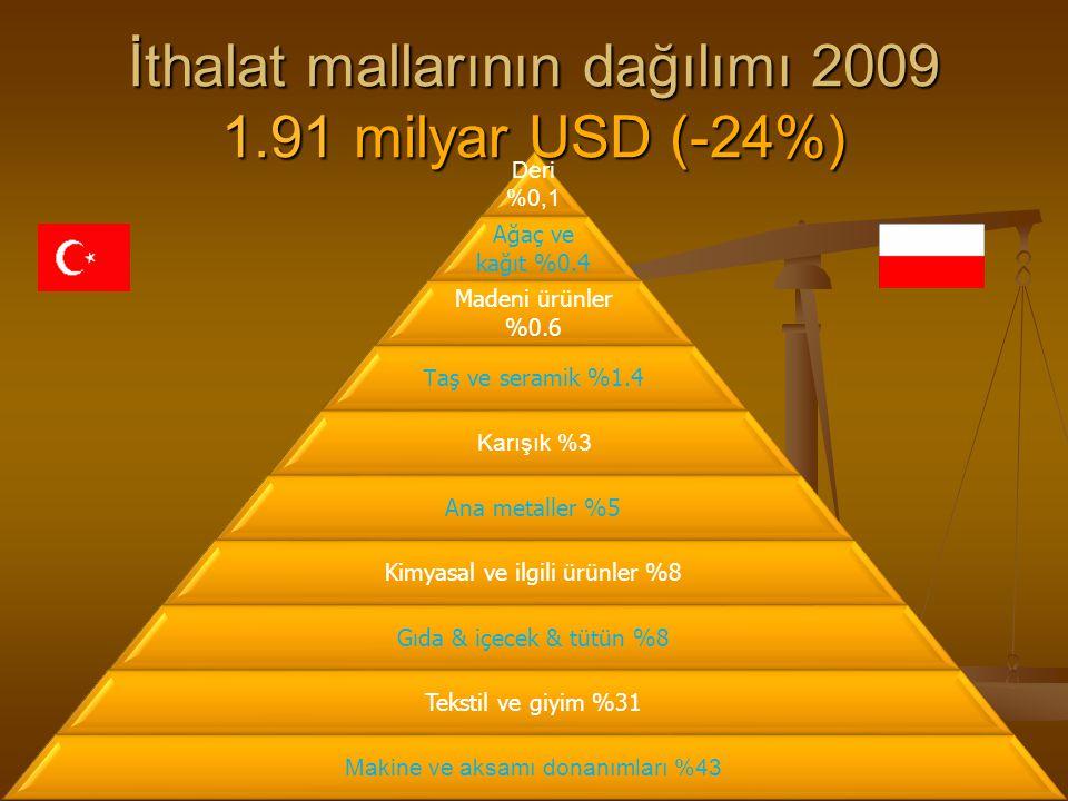 İthalat mallarının dağılımı 2009 1.91 milyar USD (-24%)