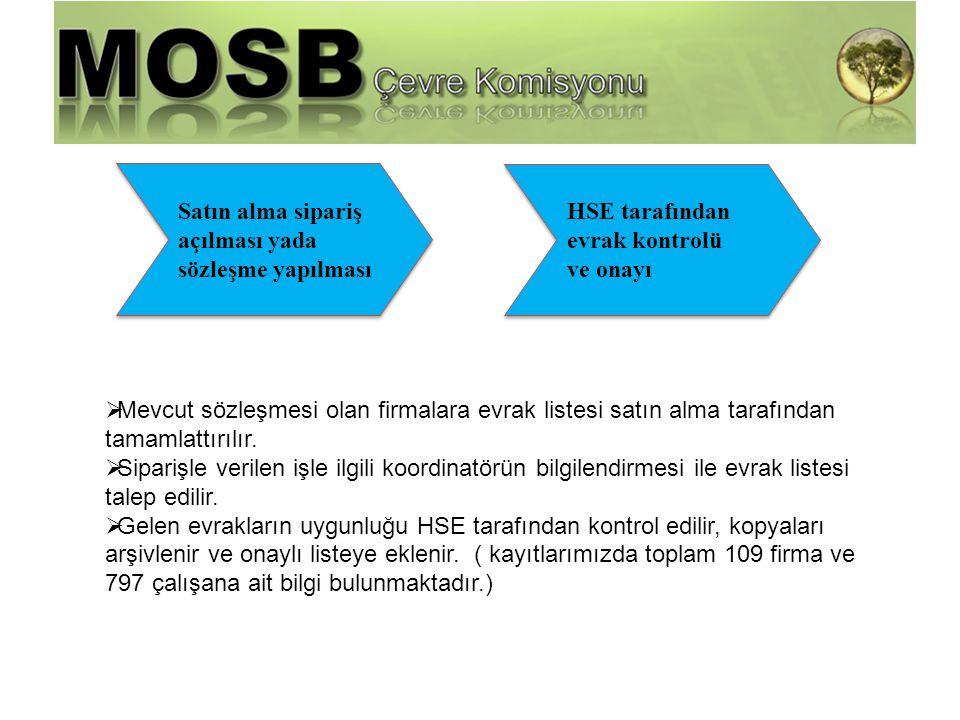 Harici Firma Yönetimi Satın alma sipariş. açılması yada. sözleşme yapılması. HSE tarafından. evrak kontrolü.