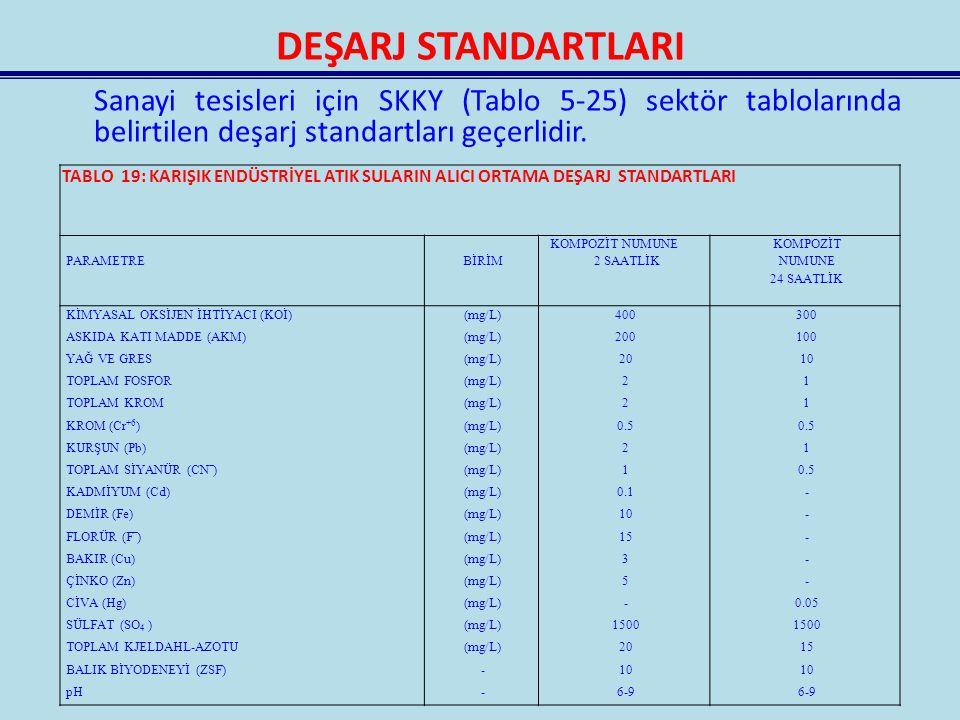 DEŞARJ STANDARTLARI Sanayi tesisleri için SKKY (Tablo 5-25) sektör tablolarında belirtilen deşarj standartları geçerlidir.