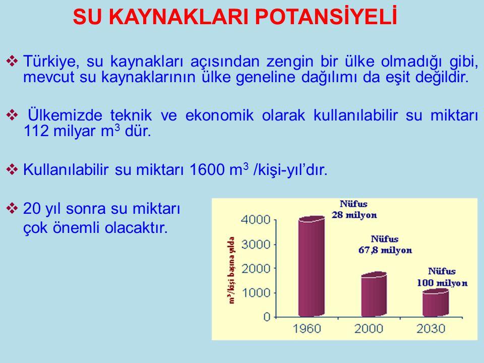 SU KAYNAKLARI POTANSİYELİ