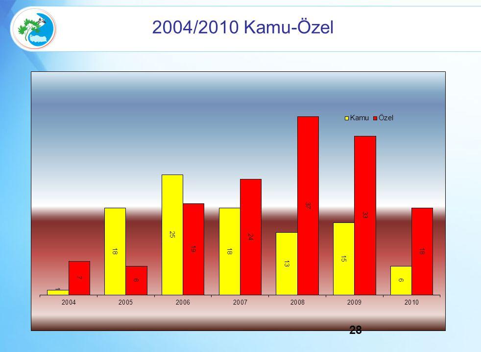 2004/2010 Kamu-Özel