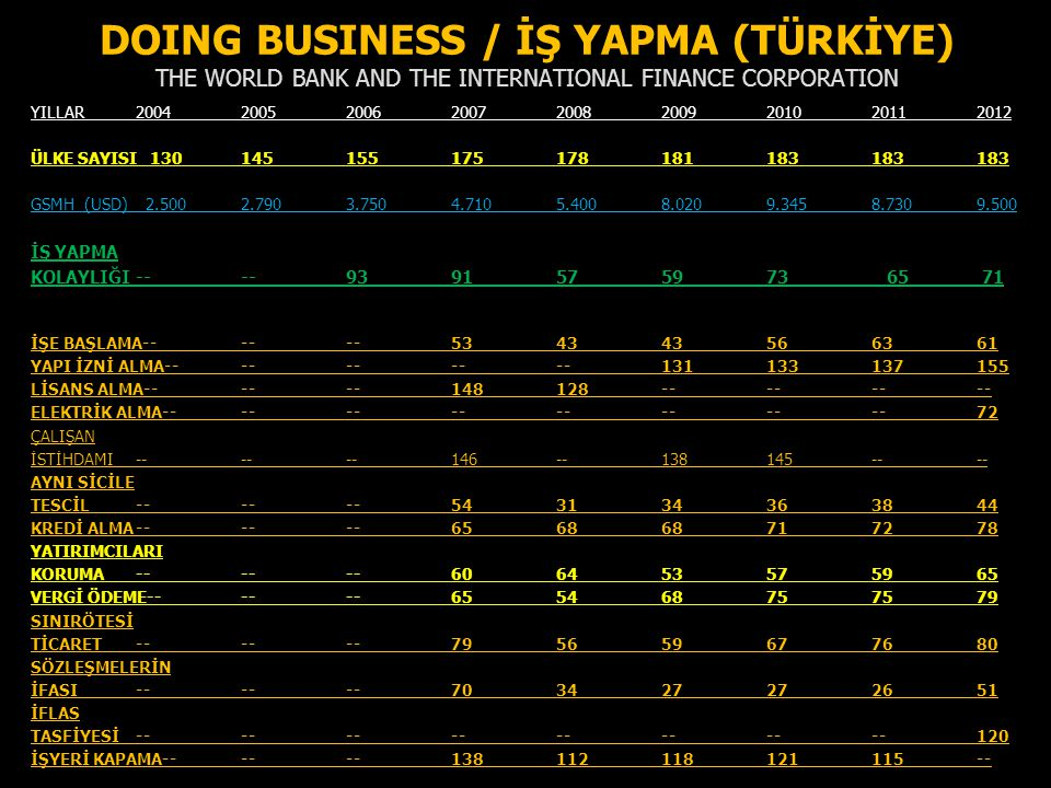 DOING BUSINESS / İŞ YAPMA (TÜRKİYE) THE WORLD BANK AND THE INTERNATIONAL FINANCE CORPORATION