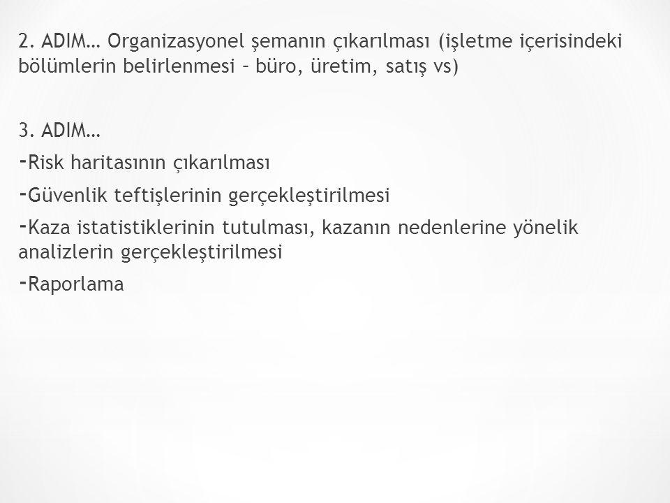 2. ADIM… Organizasyonel şemanın çıkarılması (işletme içerisindeki bölümlerin belirlenmesi – büro, üretim, satış vs)