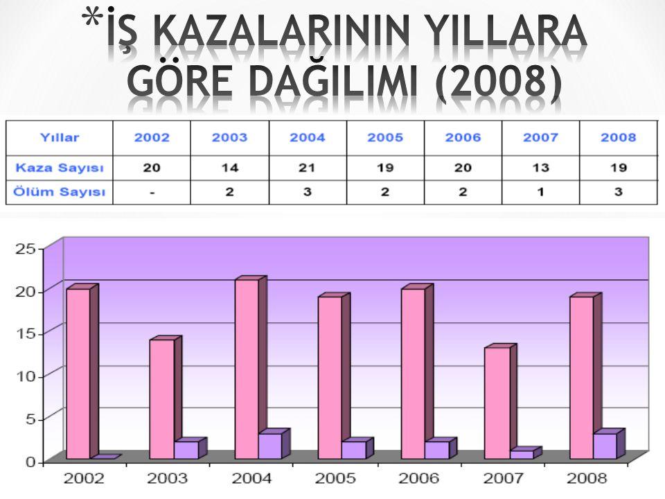 İŞ KAZALARININ YILLARA GÖRE DAĞILIMI (2008) TEDAŞ