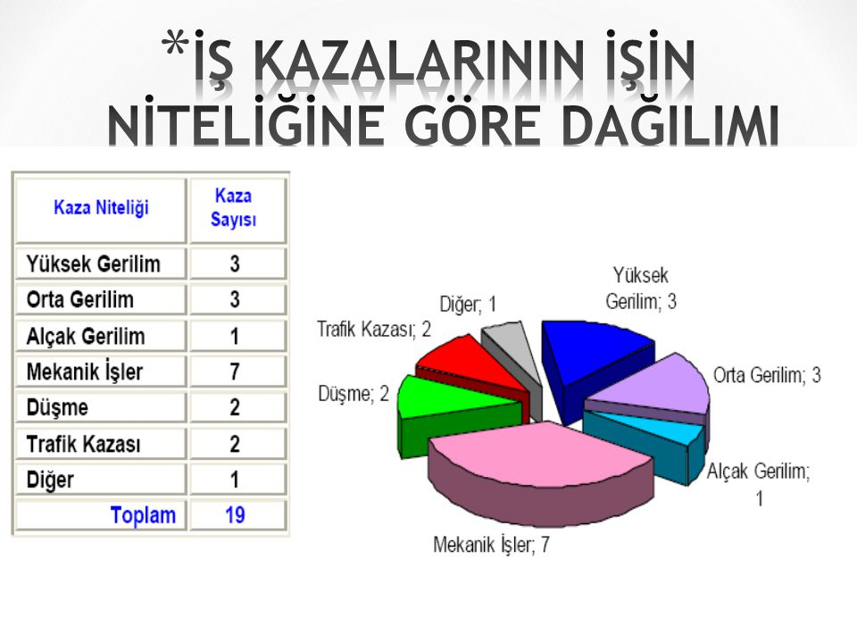 İŞ KAZALARININ İŞİN NİTELİĞİNE GÖRE DAĞILIMI (2008) TEDAŞ