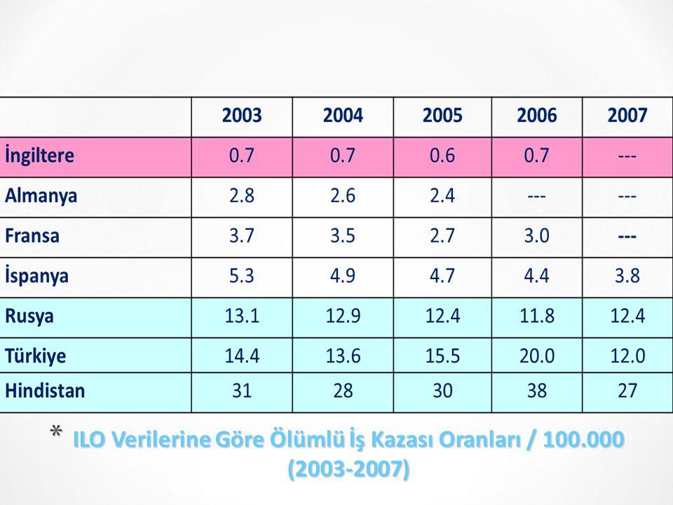 ILO Verilerine Göre Ölümlü İş Kazası Oranları / 100.000 (2003-2007)