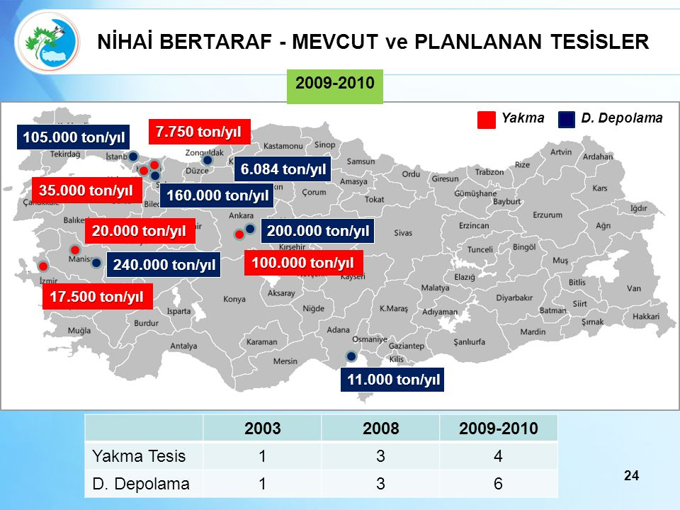 NİHAİ BERTARAF - MEVCUT ve PLANLANAN TESİSLER
