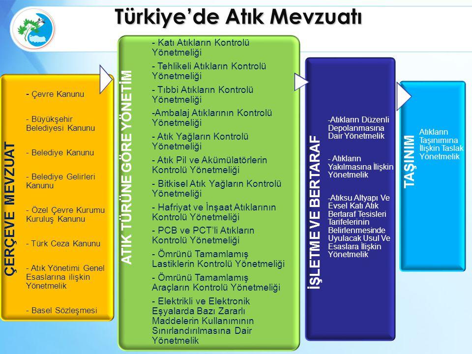 Türkiye'de Atık Mevzuatı