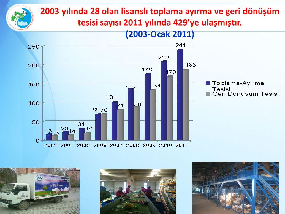 2003 yılında 28 olan lisanslı toplama ayırma ve geri dönüşüm tesisi sayısı 2011 yılında 429'ye ulaşmıştır.