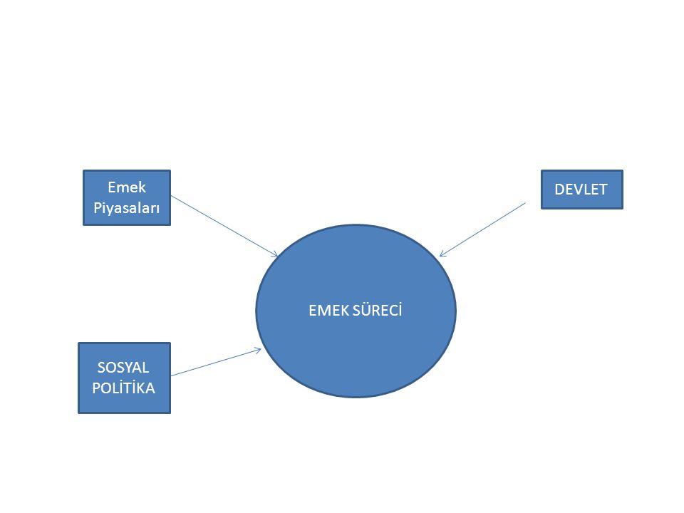 Emek Piyasaları DEVLET Devlet EMEK SÜRECİ SOSYAL POLİTİKA