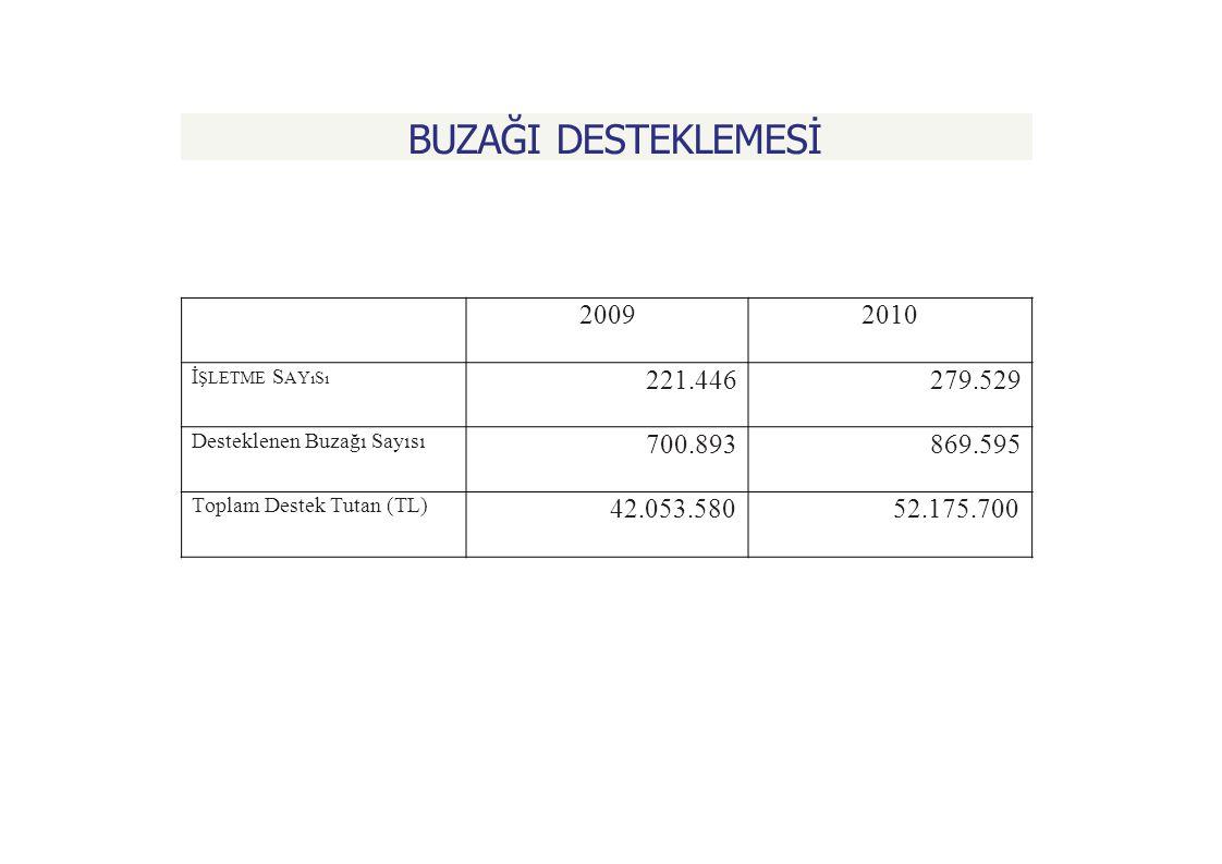 BUZAĞI DESTEKLEMESİ 2009. 2010. İşletme Sayısı. 221.446. 279.529. Desteklenen Buzağı Sayısı. 700.893.