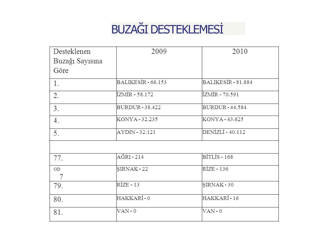 BUZAĞI DESTEKLEMESİ Desteklenen Buzağı Sayısına Göre 2009 2010 1. 2.