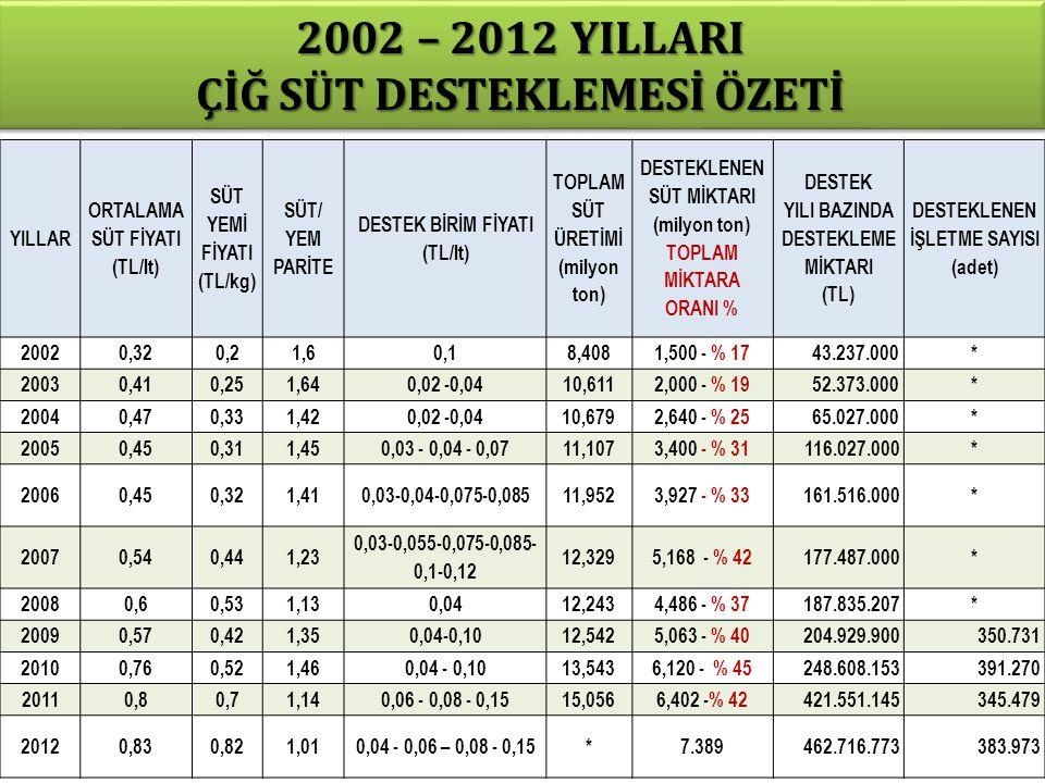 2002 – 2012 YILLARI ÇİĞ SÜT DESTEKLEMESİ ÖZETİ