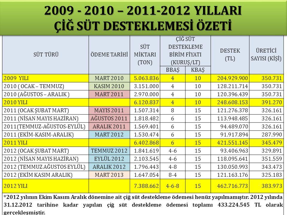 2009 - 2010 – 2011-2012 YILLARI ÇİĞ SÜT DESTEKLEMESİ ÖZETİ