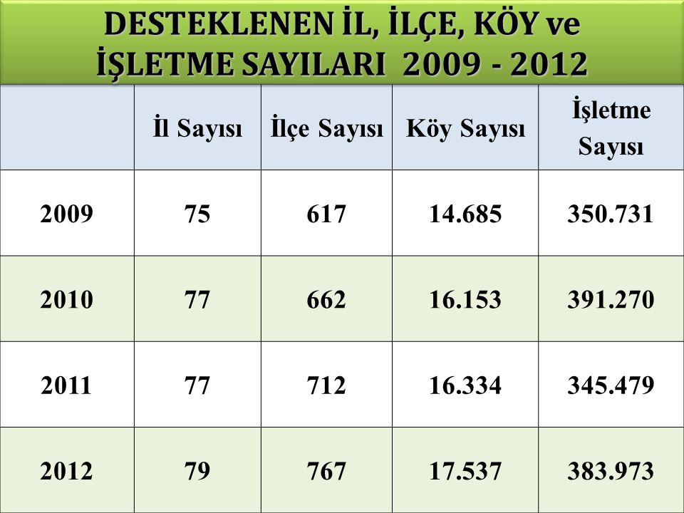 DESTEKLENEN İL, İLÇE, KÖY ve İŞLETME SAYILARI 2009 - 2012