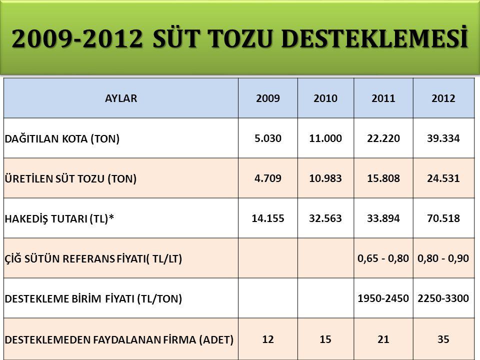 2009-2012 SÜT TOZU DESTEKLEMESİ