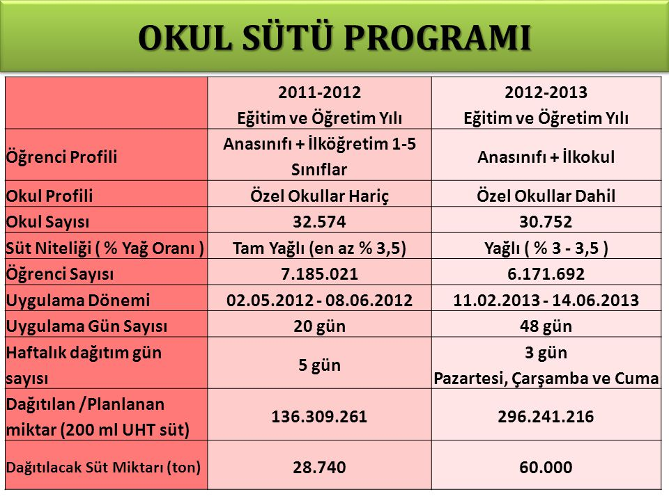 OKUL SÜTÜ PROGRAMI 2011-2012 Eğitim ve Öğretim Yılı