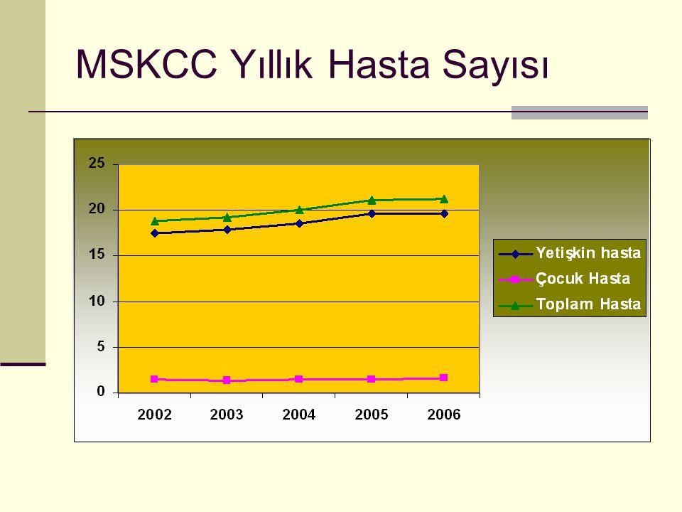 MSKCC Yıllık Hasta Sayısı