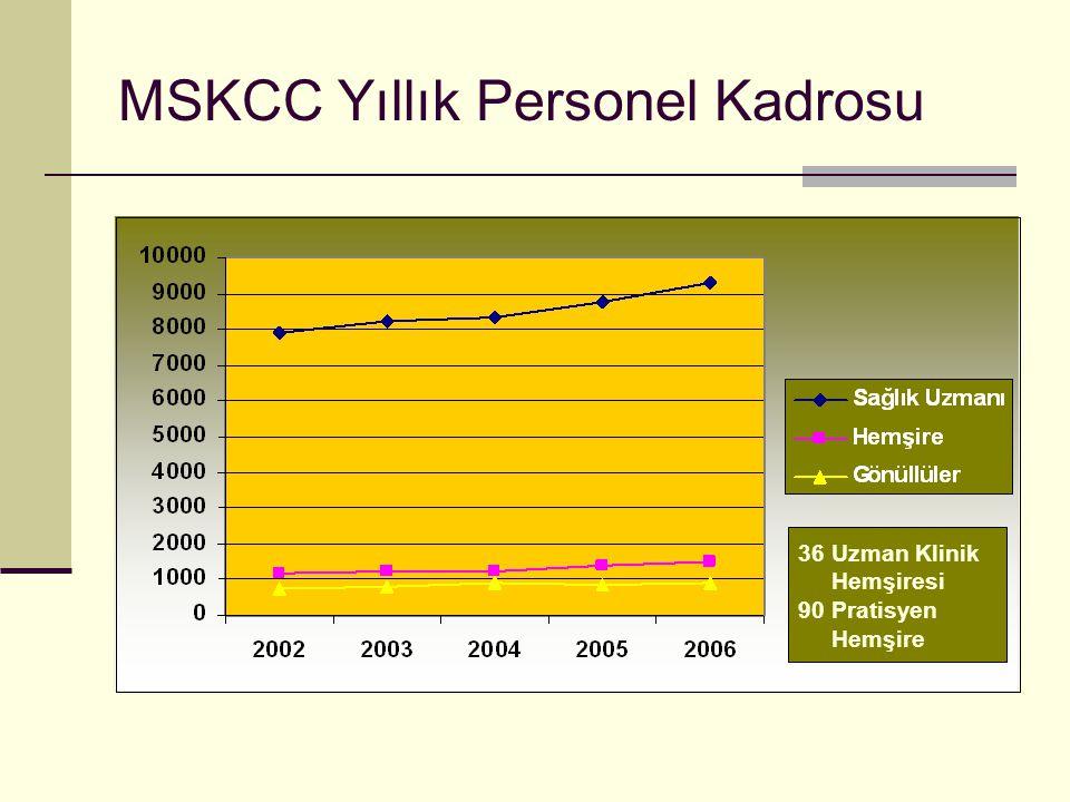 MSKCC Yıllık Personel Kadrosu
