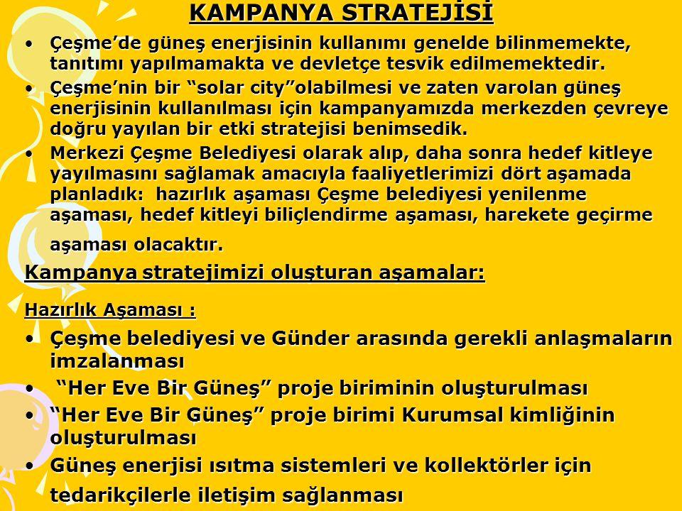 KAMPANYA STRATEJİSİ Kampanya stratejimizi oluşturan aşamalar: