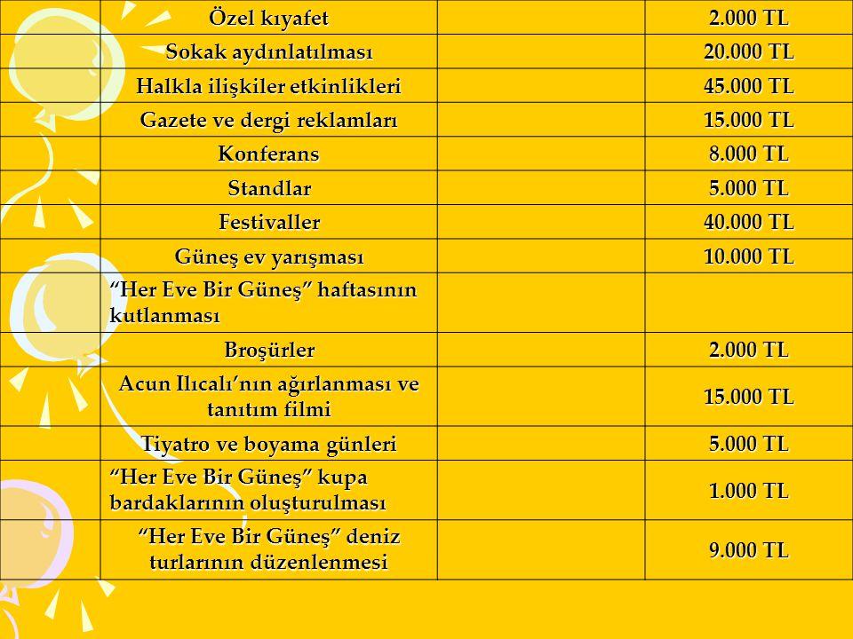 Halkla ilişkiler etkinlikleri 45.000 TL Gazete ve dergi reklamları