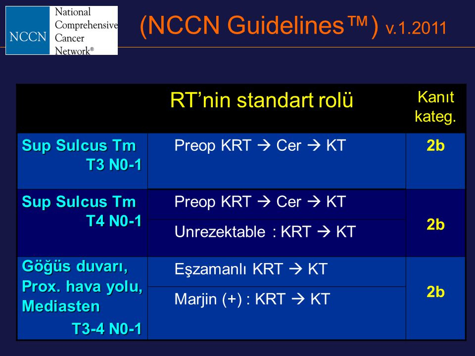 (NCCN Guidelines™) v.1.2011 RT'nin standart rolü Kanıt kateg.
